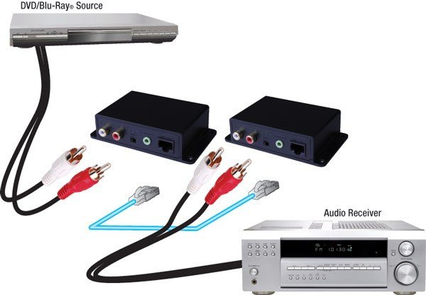 Analog Audio over Cat5e/Cat6 Cable Extender